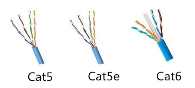Cat5 Vs. Cat6, Cat5 cable, Cat6 cable, twisted pair cable
